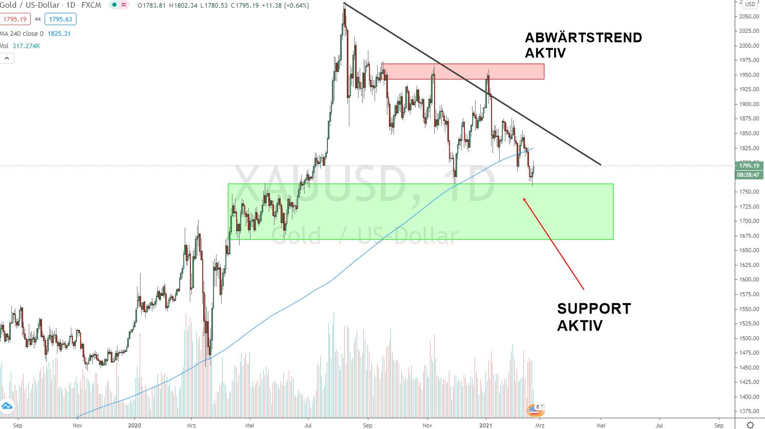 Gold Prognose Update 22.02.2021