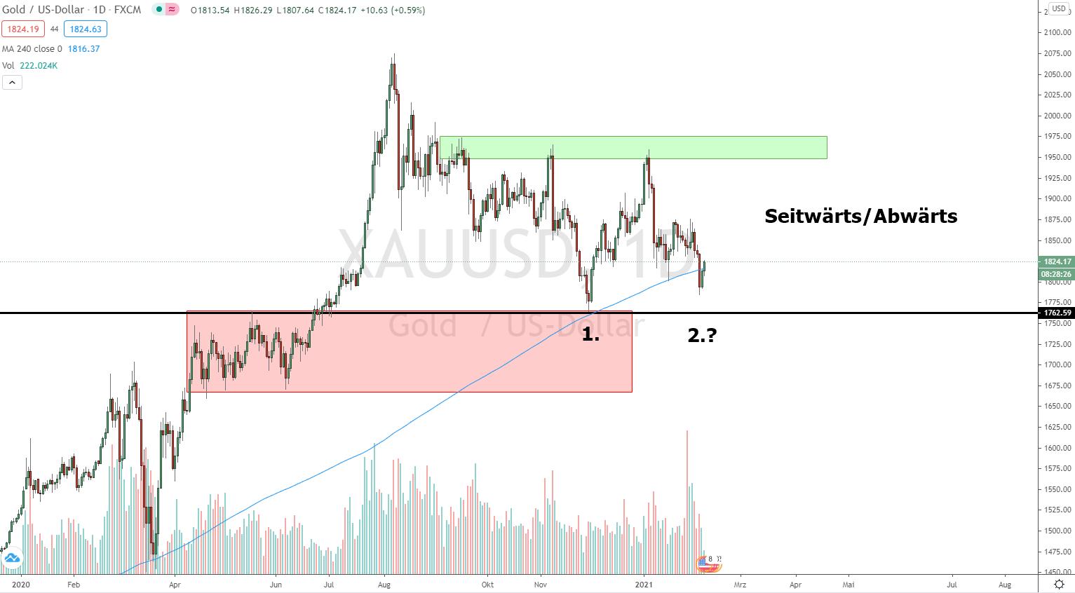 Goldpreis Prognose 08.02.2021
