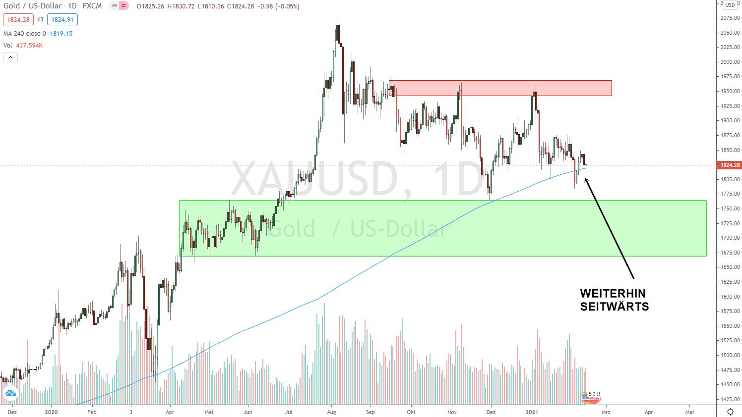 Goldpreis Prognose 14.02.2021