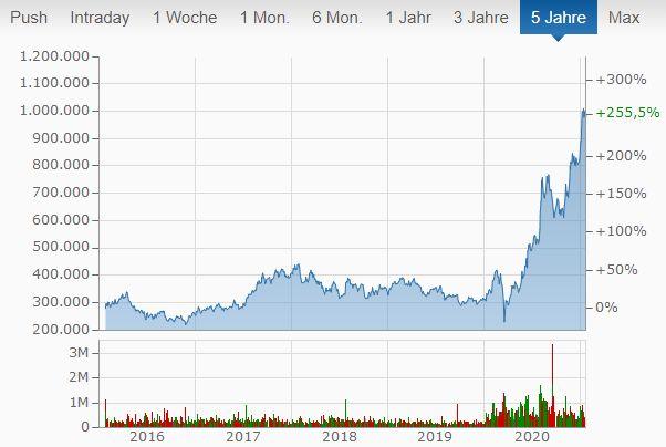 Catl Aktie Kaufen Deutschland