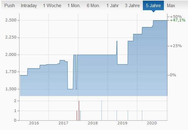Landshuter Brauhaus 5-Jahres-Trend Chart