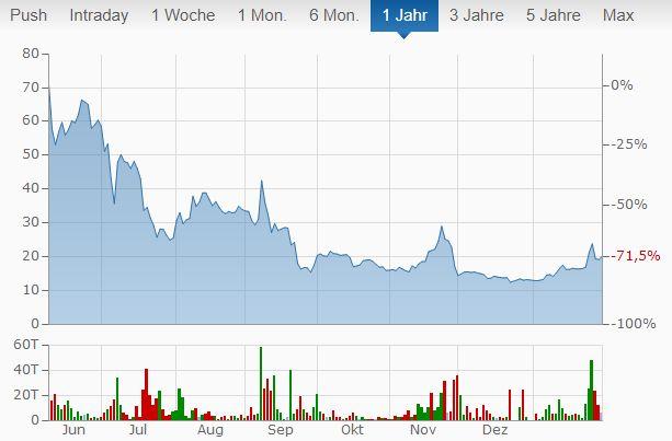 Nikola Motor Aktien kaufen