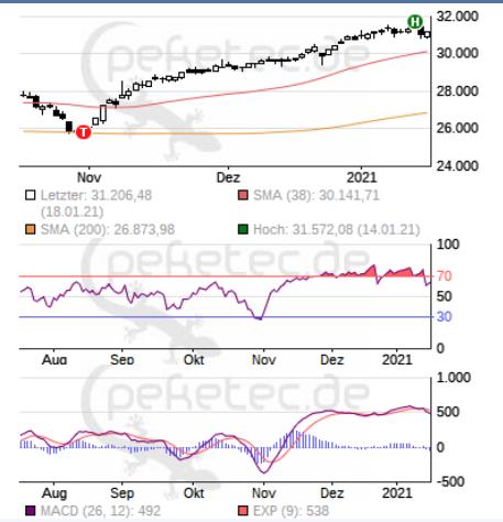 Peketec Charts