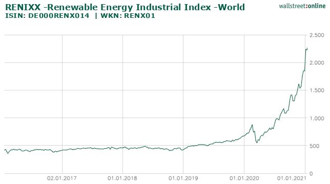 RENIXX -Renewable Energy Industrial Index