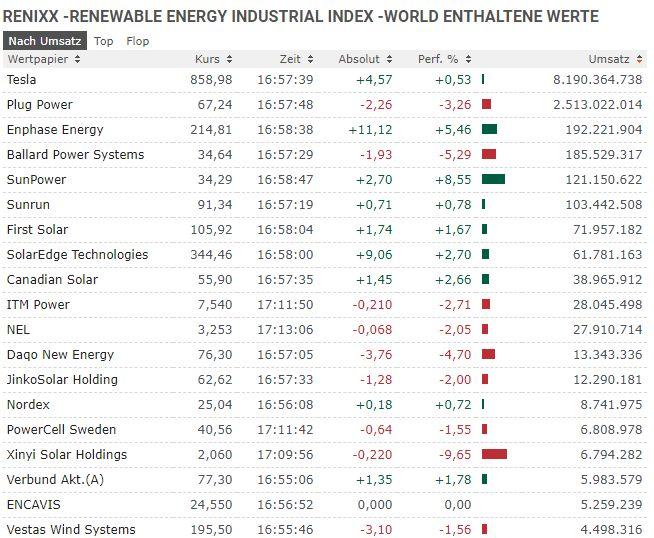 RENIXX erneuerbare Energien Aktien kaufen