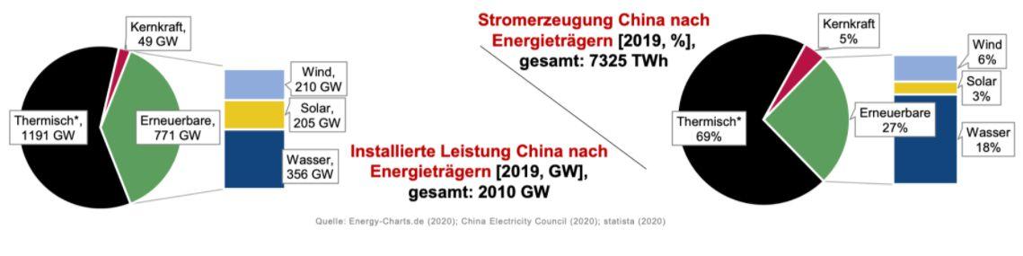 Erneuerbare Energien China