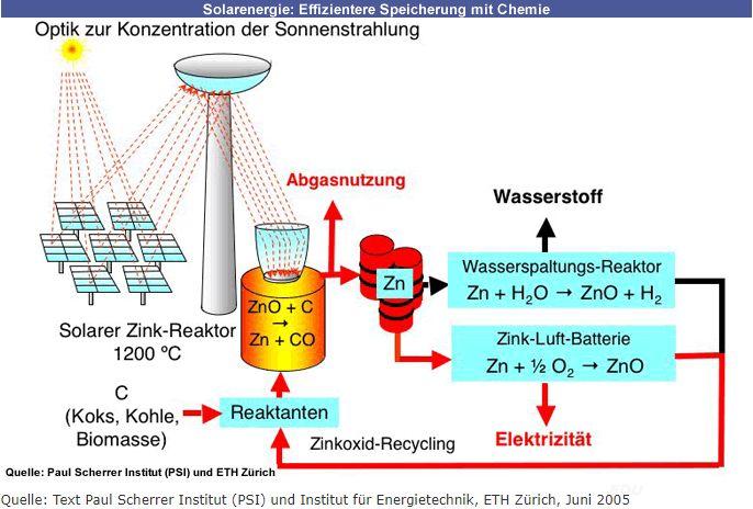 Wasserstoff Solarchemie