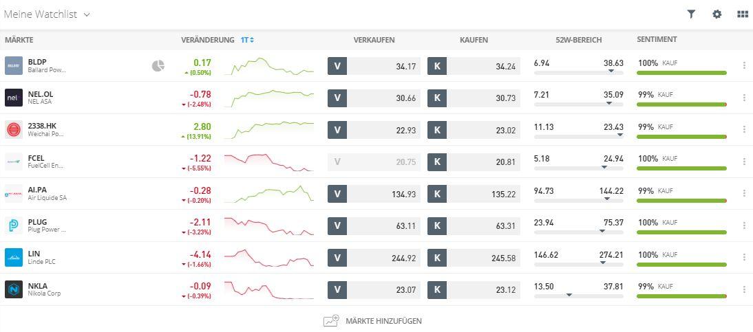 Watchlist Wasserstoff Aktien kaufen