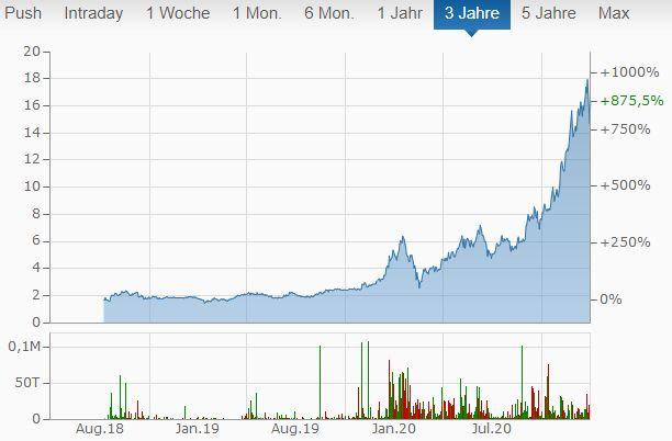 Ceres Aktien kaufen