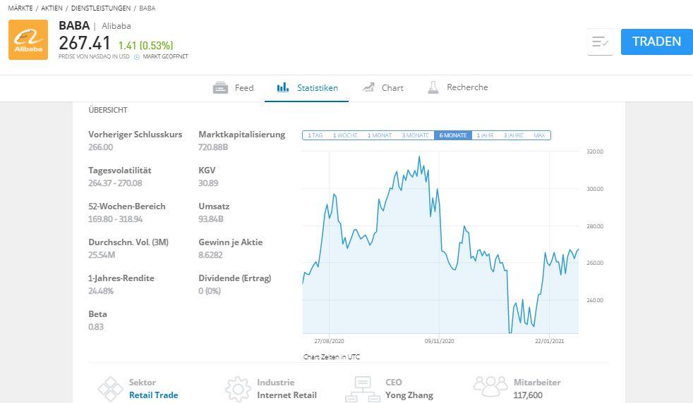Alibaba chinesische Aktien kaufen