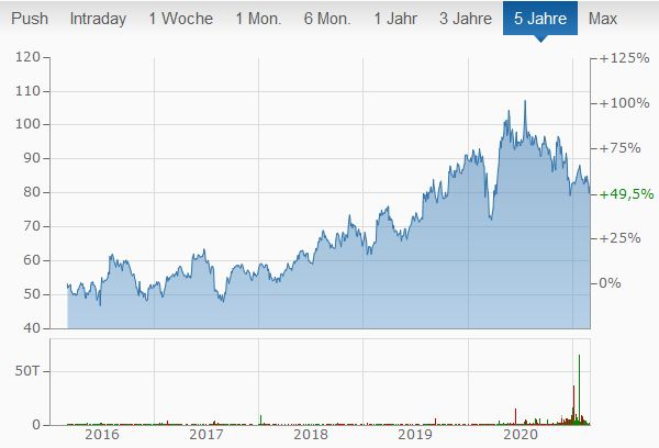 AstraZeneca Aktien kaufen