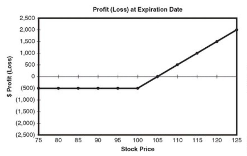 At the Money Long Call Option