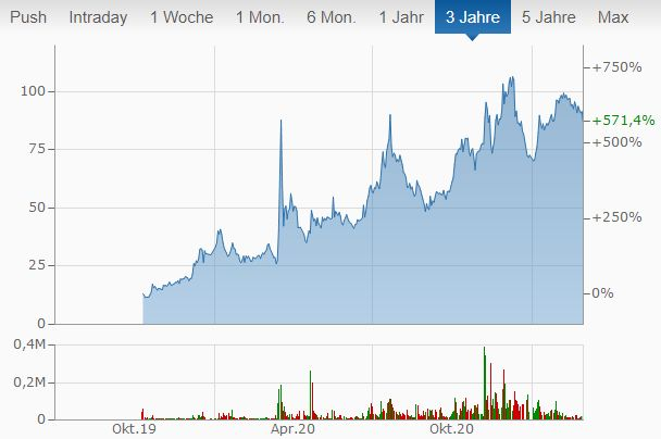 Biontech Aktie Chart