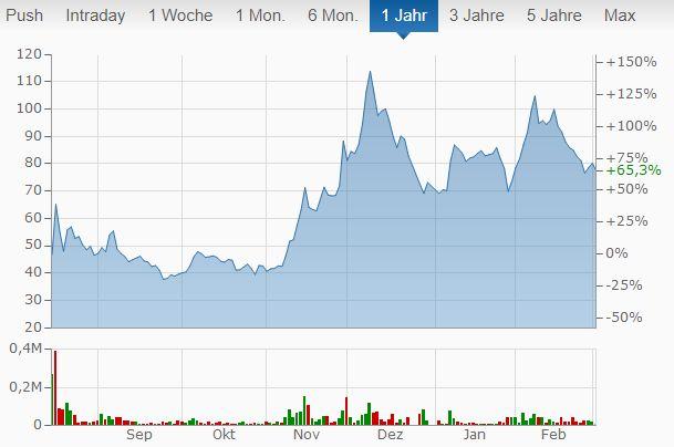 CureVac Biotech-Aktien kaufen
