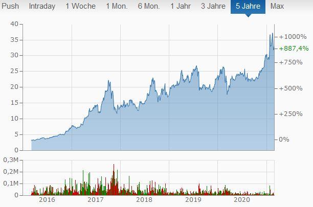 Evotec Chart Biotech Aktien