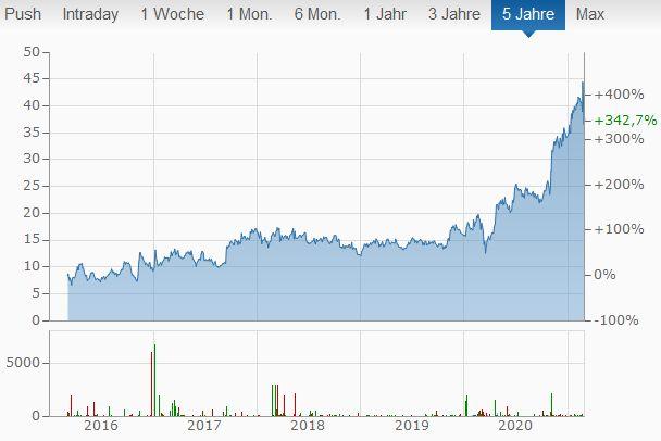 Halozyme Aktien kaufen