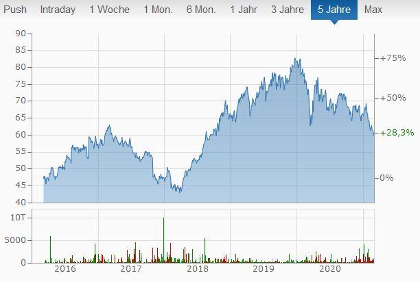 Merck Aktien kaufen