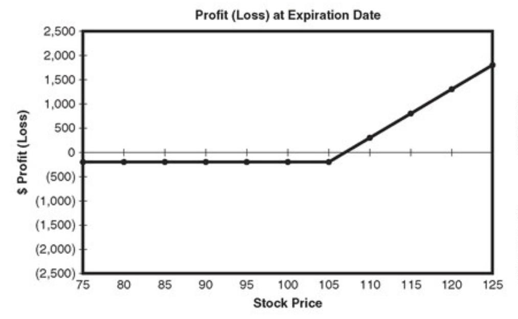 Slightly out of the Money Long Call Option