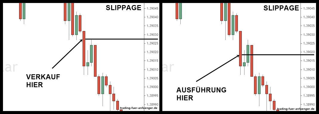 Slippage Erklärung