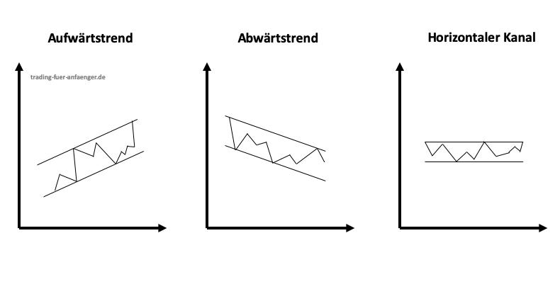 Trendkanal Arten