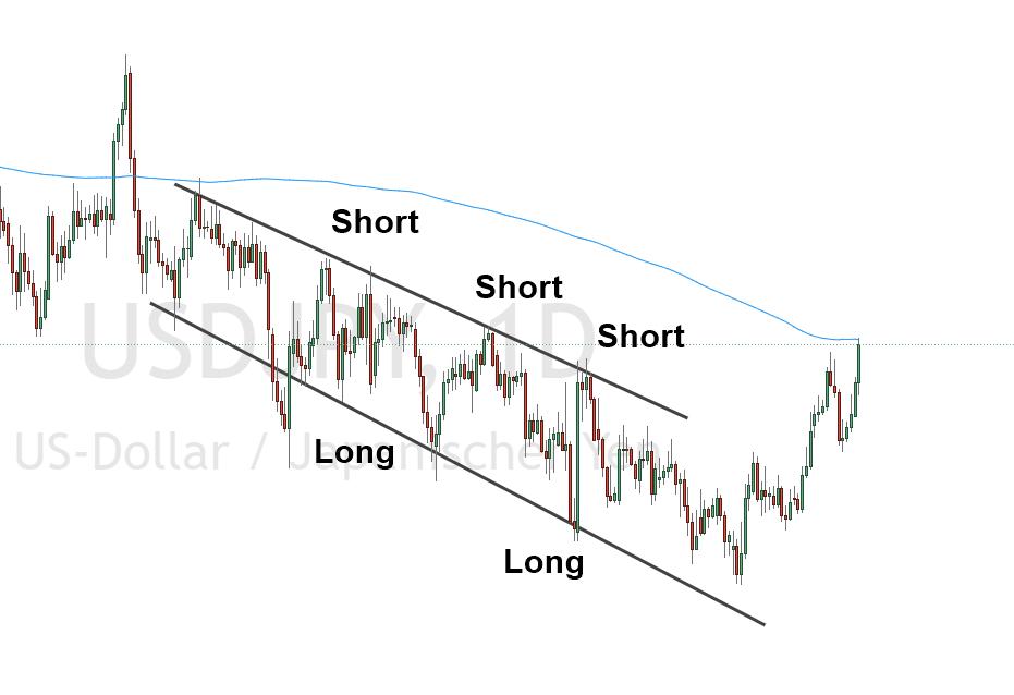 Trendkanal Trading Beispiel