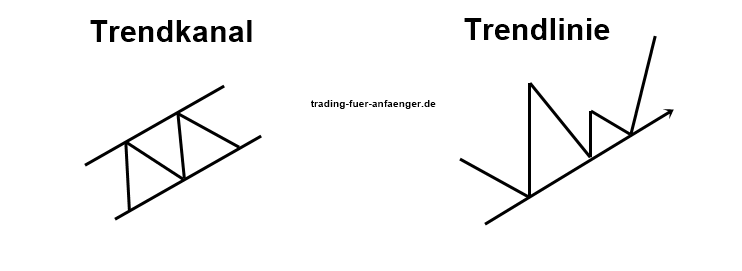 Trendkanal vs Trendlinien