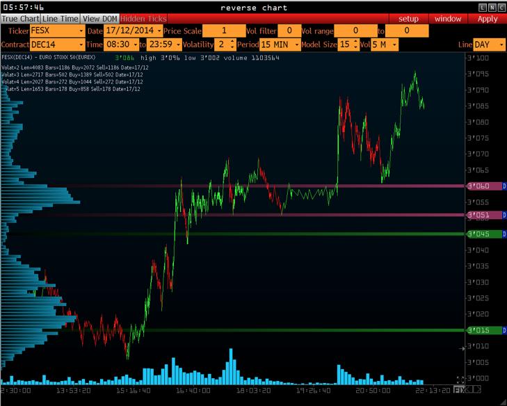 VolFix Reverse Chart
