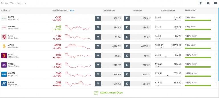 aktien in dollar oder euro kaufen