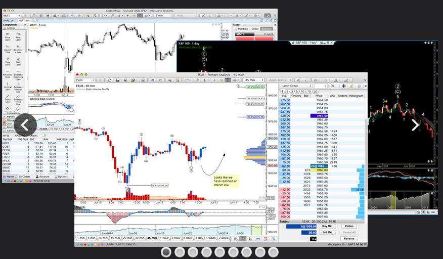 motivewave trading dashboards