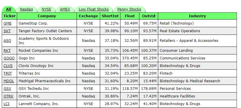 High Short Interest Stocks Daten