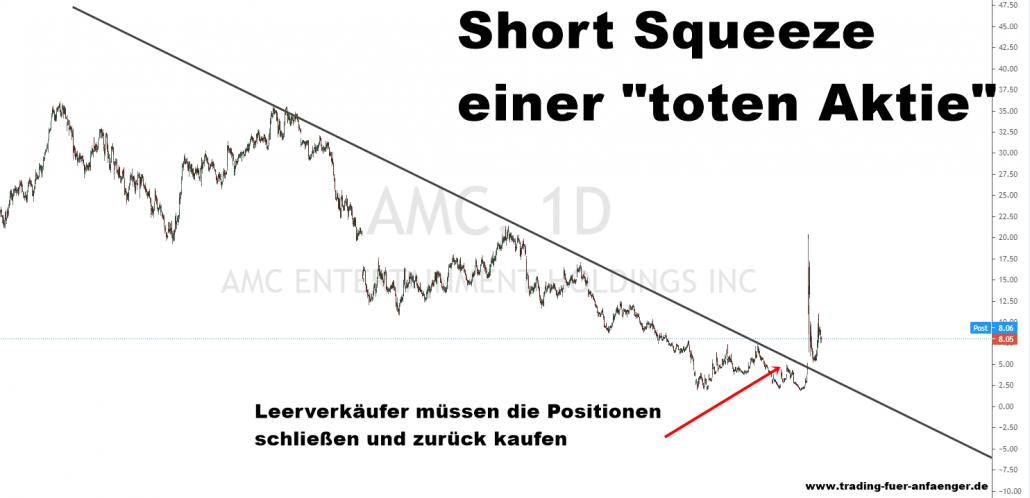 Short Squeeze Beispiel