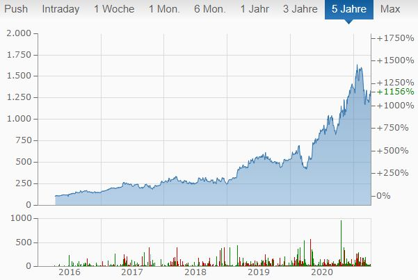 mercadolibre aktie kaufen