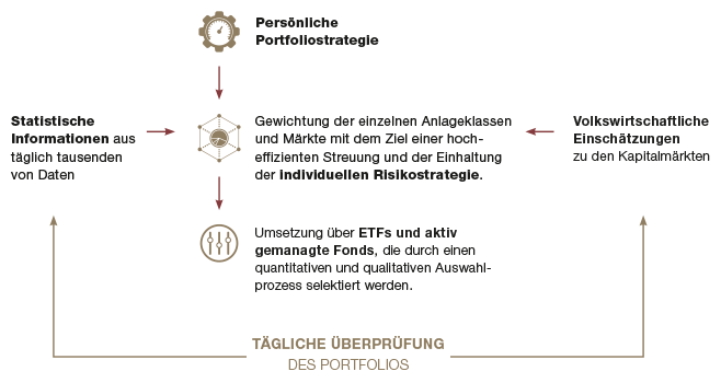 Warburg Navigator- Anlageprozess