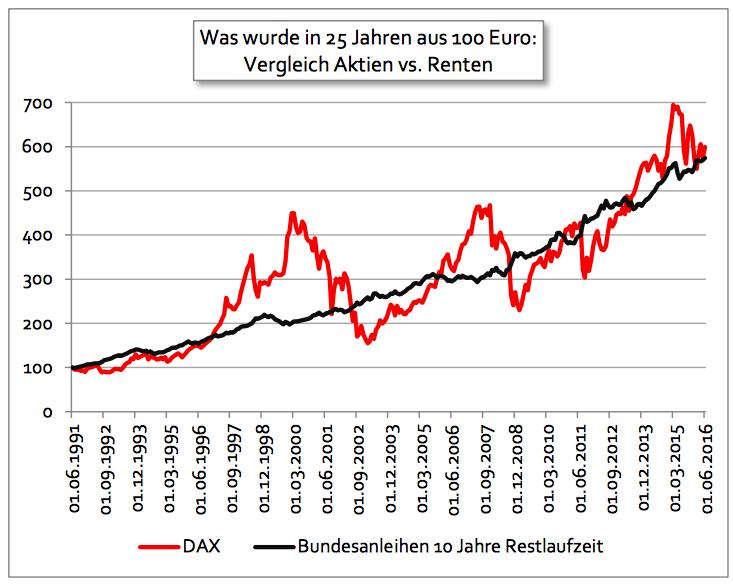 Die beste Geldanlage ohne Risiko - DAX vs. Bundesanleihen