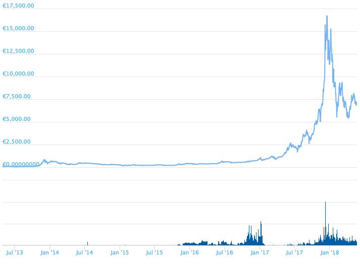 Bitcoin Erfahrungen 2017 - vom Höhenflug in die Realität