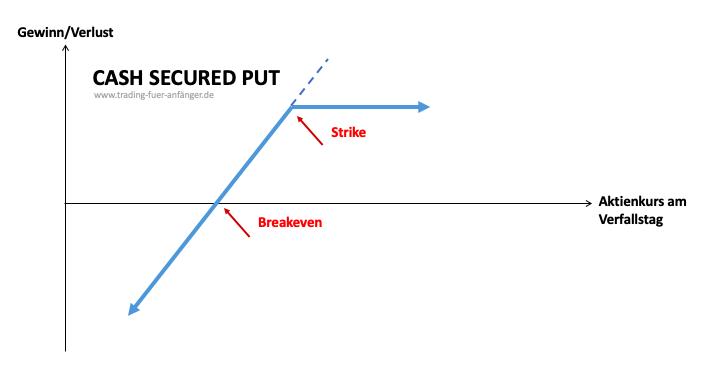Cash Secured Put Optionsstrategie