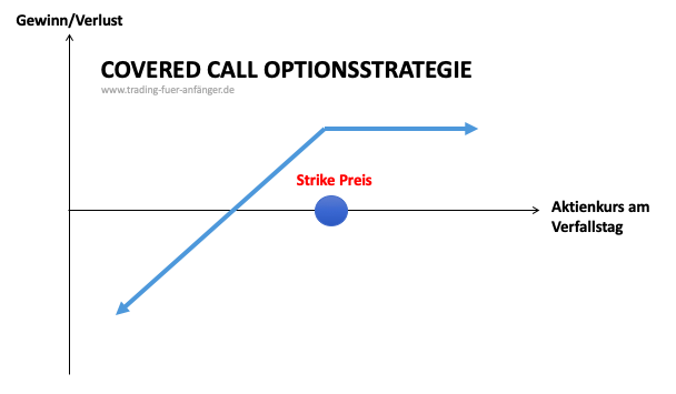 Covered-Call Optionsstrategie