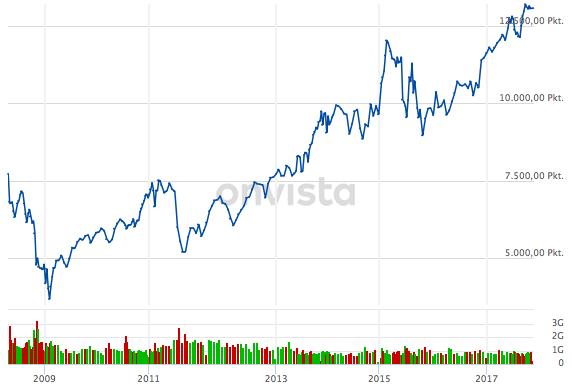 Market-Timing - DAX Verlauf 10 Jahre