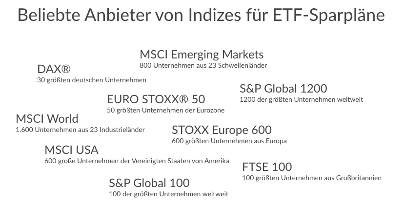 ETF Sparplaene beliebte anbieter