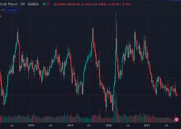 EUR-GBP-Langfristig-handeln