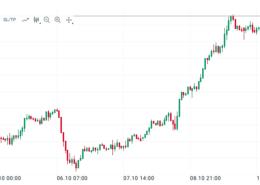 EUR-JPY-Chart