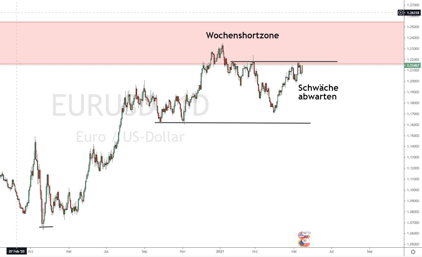 EURO DOLLAR Prognose 16.05.2021