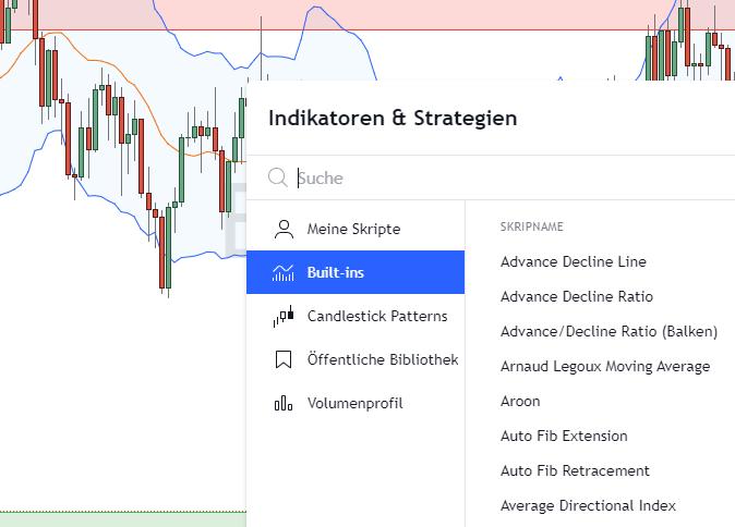 Einfügen von Indikatoren und Strategien für das Forex Trading