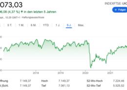 Nach dem Einbruch im Zuge der Corona Pandemie hat sich der FTSE 100 wieder erholt.