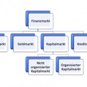 Finanzmarkt-Schaubild