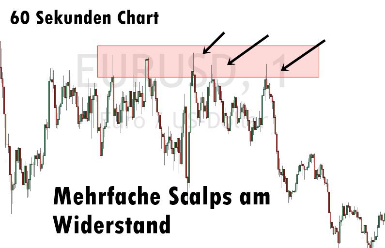 Scalping Beispiel im EUR/USD