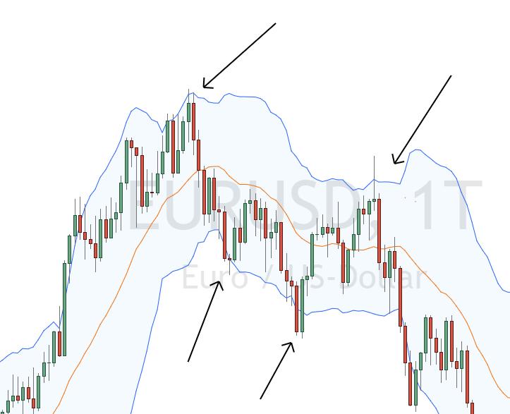 Forex Trading mit dem Bollinger Bänder Indikator