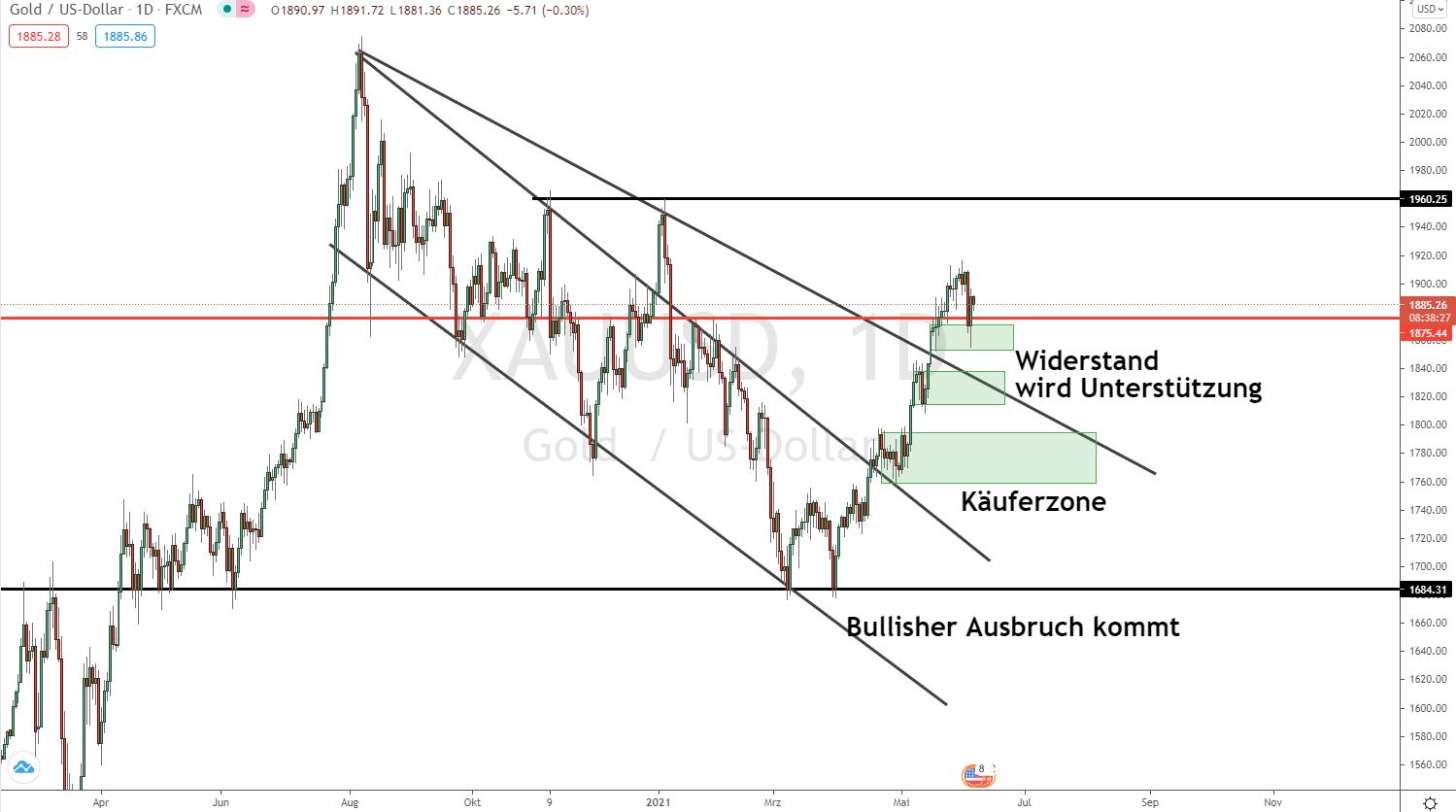Goldpreis Prognose Update 07.06.2021