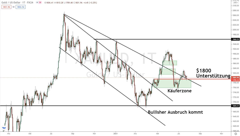 Goldpreis Prognose - Update 25.07.2021