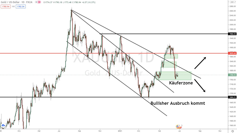 Goldpreis Prognose Update 27.06.2021